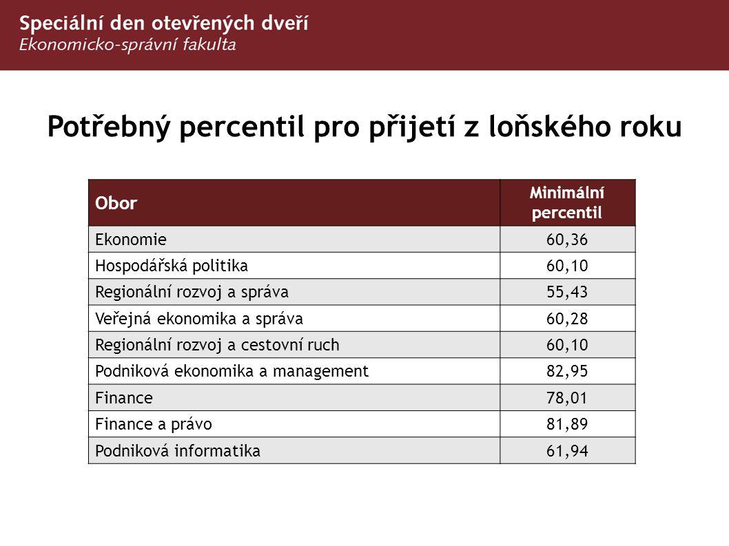 Potřebný percentil pro přijetí z loňského roku Obor Minimální percentil Ekonomie 60,36 Hospodářská politika 60,10 Regionální rozvoj a správa 55,43 Veř