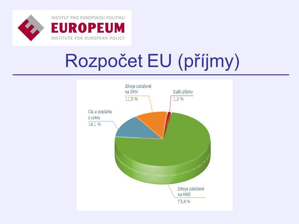 Rozpočet EU (příjmy)