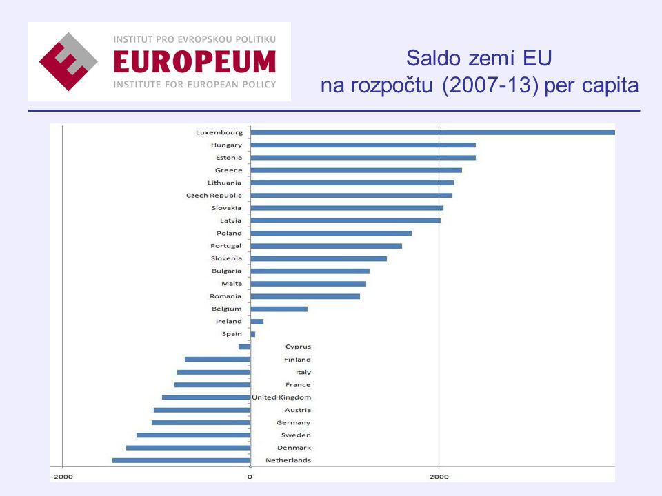 Saldo zemí EU na rozpočtu (2007-13) per capita