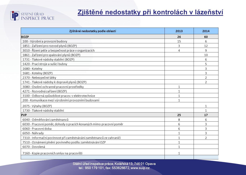 Zjištěné nedostatky při kontrolách v lázeňství Zjištěné nedostatky podle oblastí20132014 BOZP2660 100 - Výrobní a provozní budovy156 1851 - Zařízení p