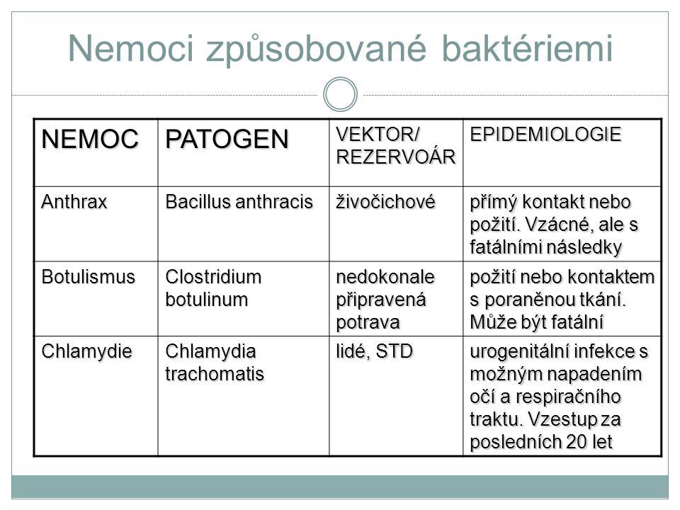 Nemoci způsobované baktériemi NEMOCPATOGEN VEKTOR/ REZERVOÁR EPIDEMIOLOGIE Anthrax Bacillus anthracis živočichové přímý kontakt nebo požití. Vzácné, a