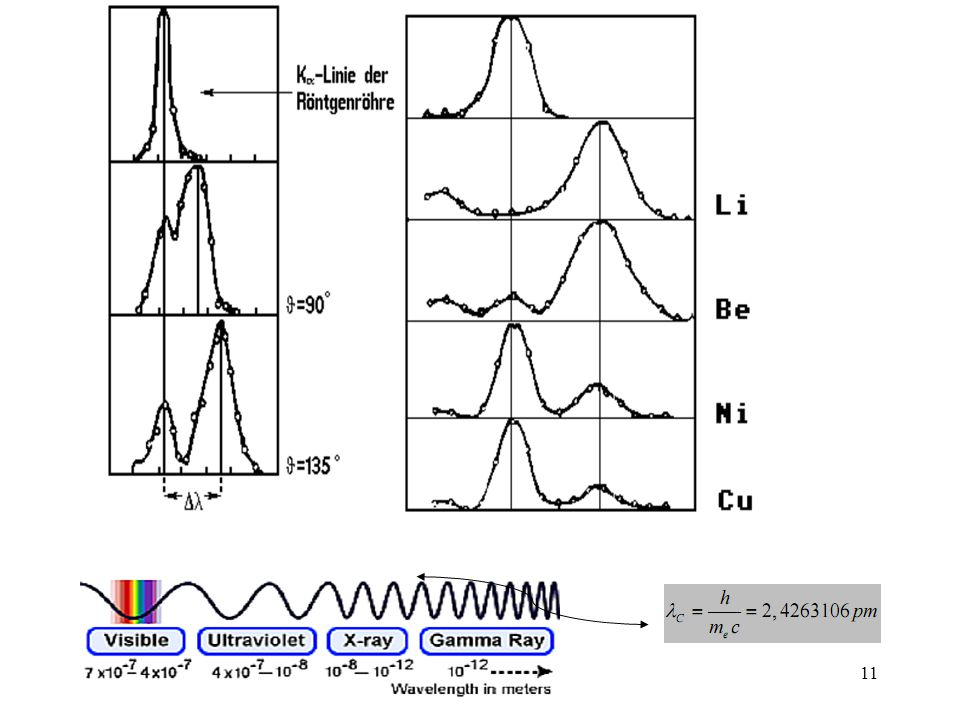10 Scattering Angle Limiting Values – No scattering:  = 0º  cos0º = 1   = 0 – Bounce Back:  = 180º  cos180º = –1   = 2 c Critical c = 0.0024 n