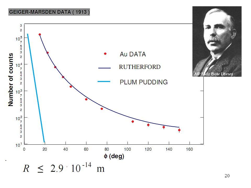 19 Rutherfordův rozptyl  -částic na atomových jádrech