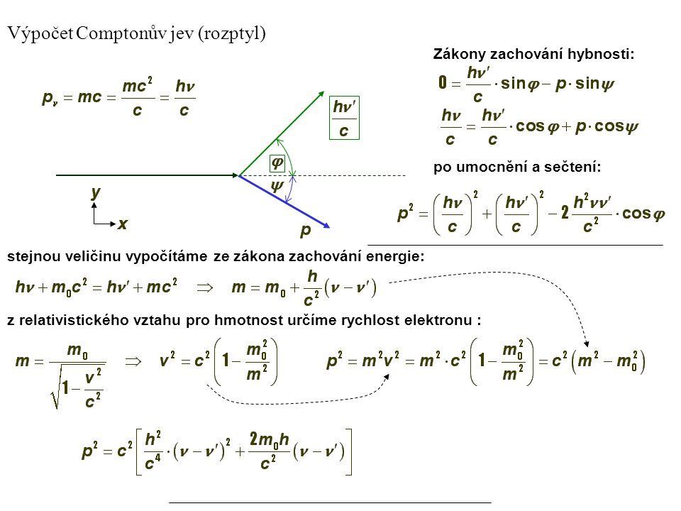 7 α β Zákon zachování hybnosti Zákon zachování energie Fotony rtg záření se rozptylují na volných elektronech. Tento rozptyl nelze vysvětlit klasickou
