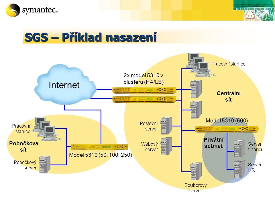 SGS – Příklad nasazení Pobočková síť Privátní subnet Centrální síť Pobočkový server Webový server Poštovní server Souborový server Server financí Server HR Pracovní stanice Model 5310 (50, 100, 250) 2x model 5310 v clusteru (HA/LB) Internet Model 5310 (500)