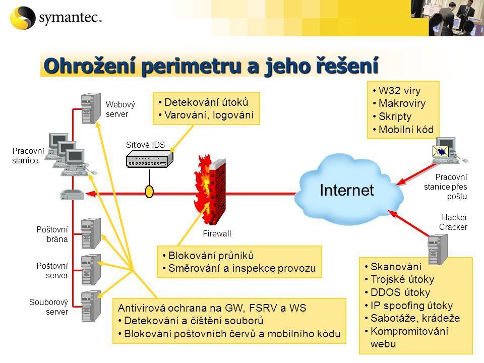 Ohrožení perimetru a jeho řešení Poštovní server Souborový server Pracovní stanice Internet Webový server Poštovní brána Pracovní stanice přes poštu Firewall Skanování Trojské útoky DDOS útoky IP spoofing útoky Sabotáže, krádeže Kompromitování webu W32 viry Makroviry Skripty Mobilní kód Síťové IDS Detekování útoků Varování, logování Blokování průniků Směrování a inspekce provozu Antivirová ochrana na GW, FSRV a WS Detekování a čištění souborů Blokování poštovních červů a mobilního kódu Hacker Cracker