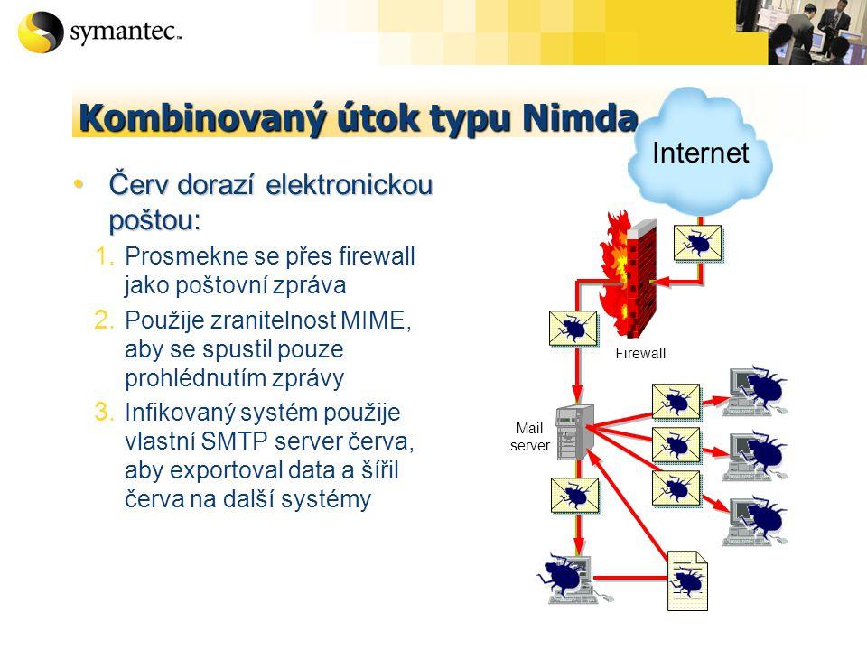 Kombinovaný útok typu Nimda Kompromitovaný webový server: Kompromitovaný webový server: 1.