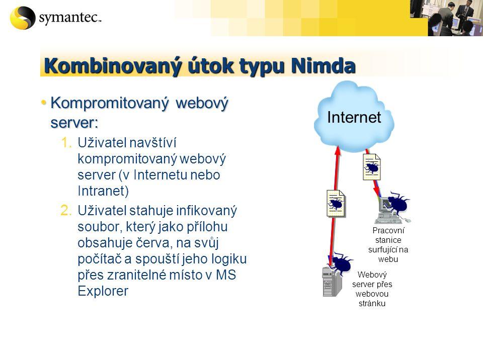 Kombinovaný útok typu Nimda Kompromitovaný webový server: Kompromitovaný webový server: 1. Uživatel navštíví kompromitovaný webový server (v Internetu