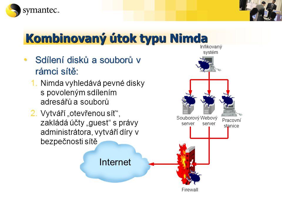 Kombinovaný útok typu Nimda Sdílení disků a souborů v rámci sítě: Sdílení disků a souborů v rámci sítě: 1.