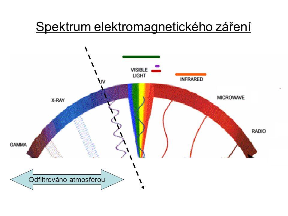 Spektrum elektromagnetického záření Odfiltrováno atmosférou