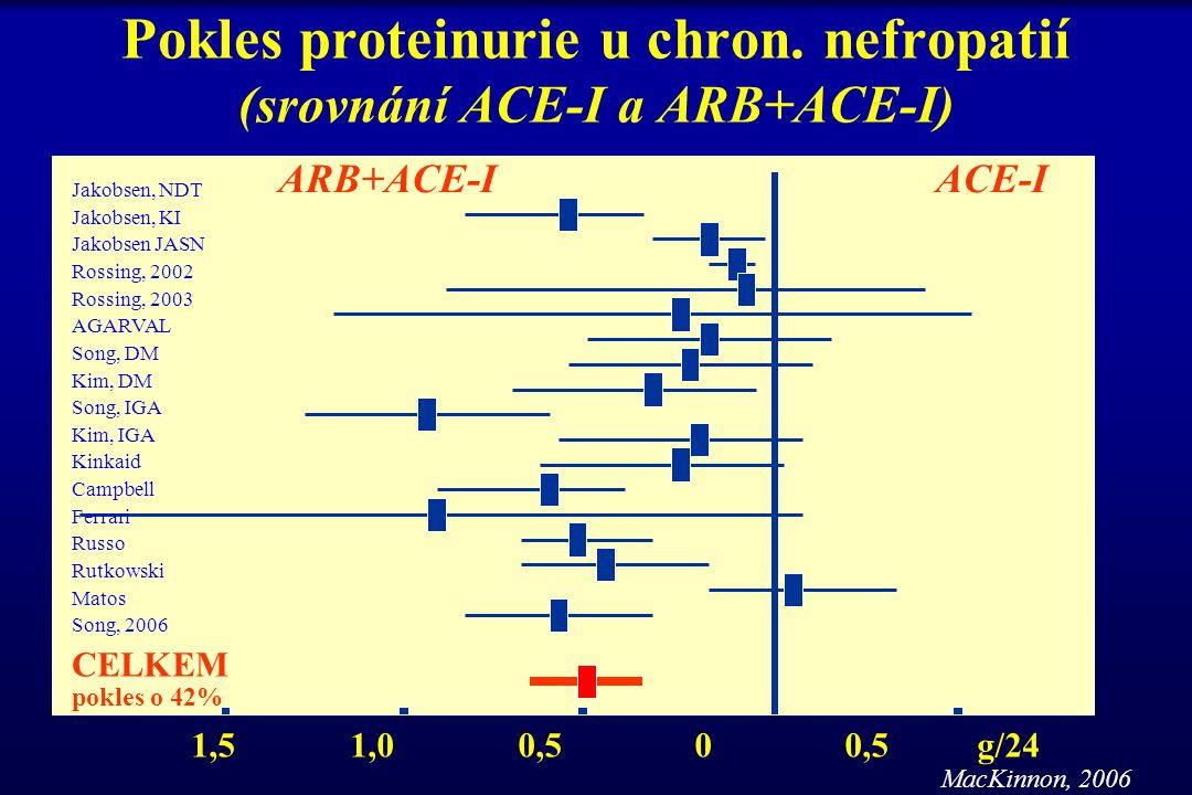 Pokles proteinurie u chron. nefropatií (srovnání ACE-I a ARB+ACE-I) Jakobsen, NDT Jakobsen, KI Jakobsen JASN Rossing, 2002 Rossing, 2003 AGARVAL Song,
