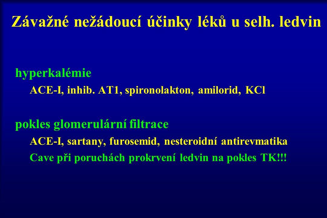 Závažné nežádoucí účinky léků u selh. ledvin hyperkalémie ACE-I, inhib. AT1, spironolakton, amilorid, KCl pokles glomerulární filtrace ACE-I, sartany,