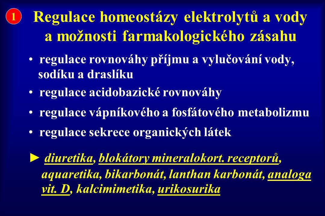 DIURETIKA – hlavní skupiny  diuretika Henleho kličky  diuretika distálního tubulu (thiazidy)  diuretika šetřící kalium  inhibitory karboanhydrázy a osmotická diuretika (obsoletní)  aquaretika – ve vývoji