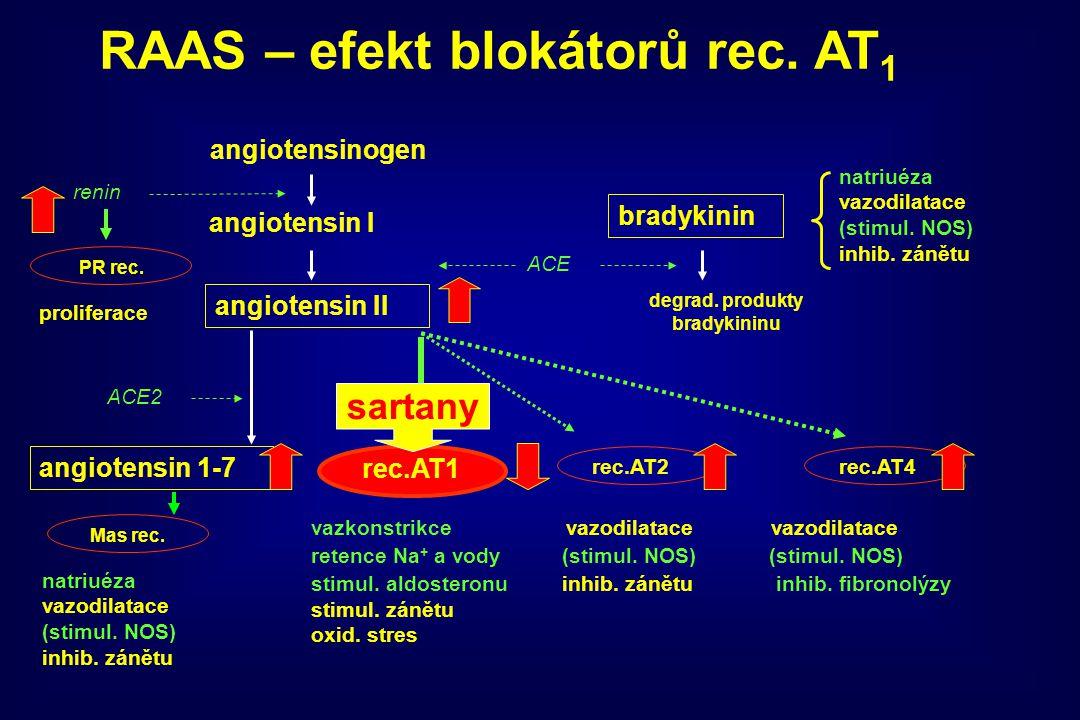 angiotensinogen angiotensin I angiotensin II ACE bradykinin degrad. produkty bradykininu rec.AT1 rec.AT2rec.AT4 vazkonstrikce vazodilatace vazodilatac