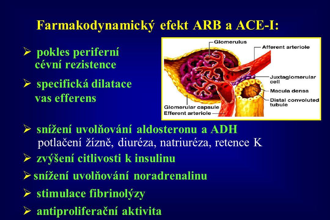 Farmakodynamický efekt ARB a ACE-I:  pokles periferní cévní rezistence  specifická dilatace vas efferens  snížení uvolňování aldosteronu a ADH potl