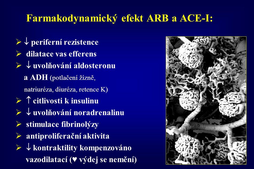 Farmakodynamický efekt ARB a ACE-I:   periferní rezistence  dilatace vas efferens   uvolňování aldosteronu a ADH (potlačení žízně, natriuréza, di