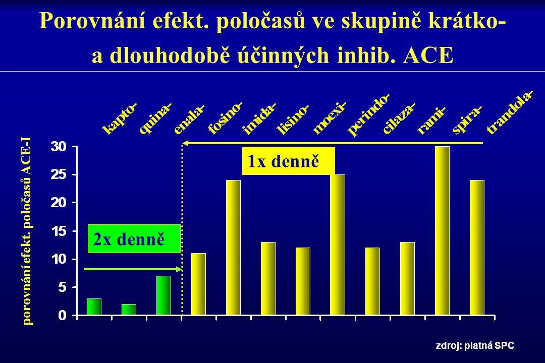 Porovnání efekt. poločasů ve skupině krátko- a dlouhodobě účinných inhib. ACE porovnání efekt. poločasů ACE-I zdroj: platná SPC 1x denně 2x denně