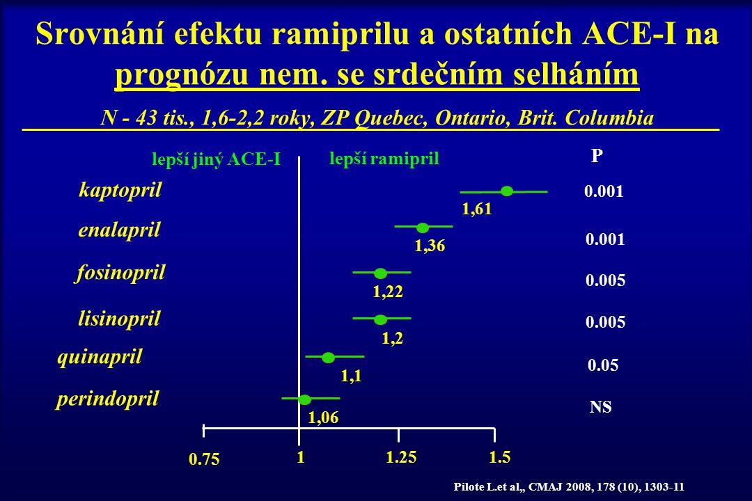 Srovnání efektu ramiprilu a ostatních ACE-I na prognózu nem. se srdečním selháním N - 43 tis., 1,6-2,2 roky, ZP Quebec, Ontario, Brit. Columbia lepší