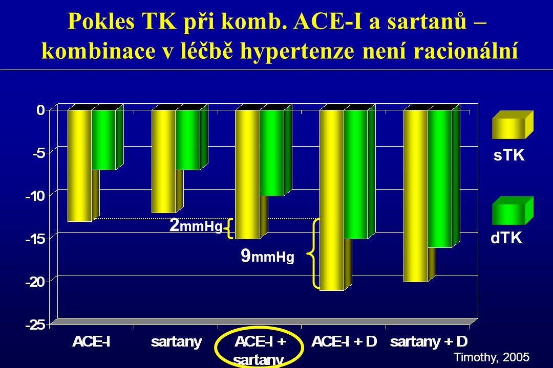 Pokles TK při komb. ACE-I a sartanů – kombinace v léčbě hypertenze není racionální sTK dTK Timothy, 2005 2 mmHg 9 mmHg