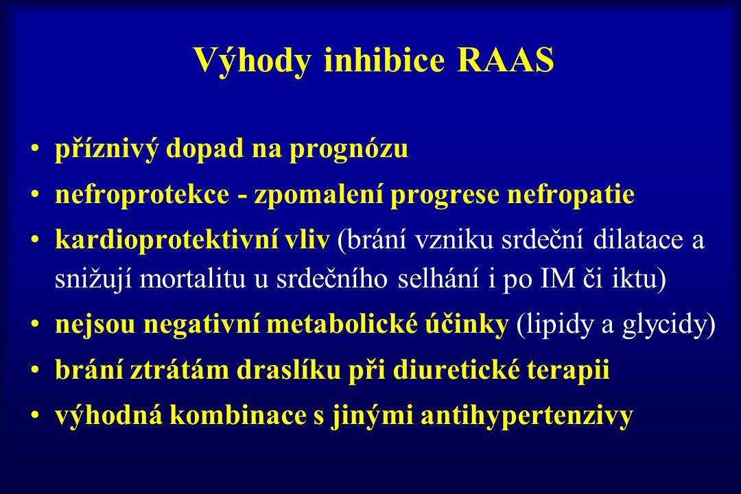 Výhody inhibice RAAS příznivý dopad na prognózu nefroprotekce - zpomalení progrese nefropatie kardioprotektivní vliv (brání vzniku srdeční dilatace a
