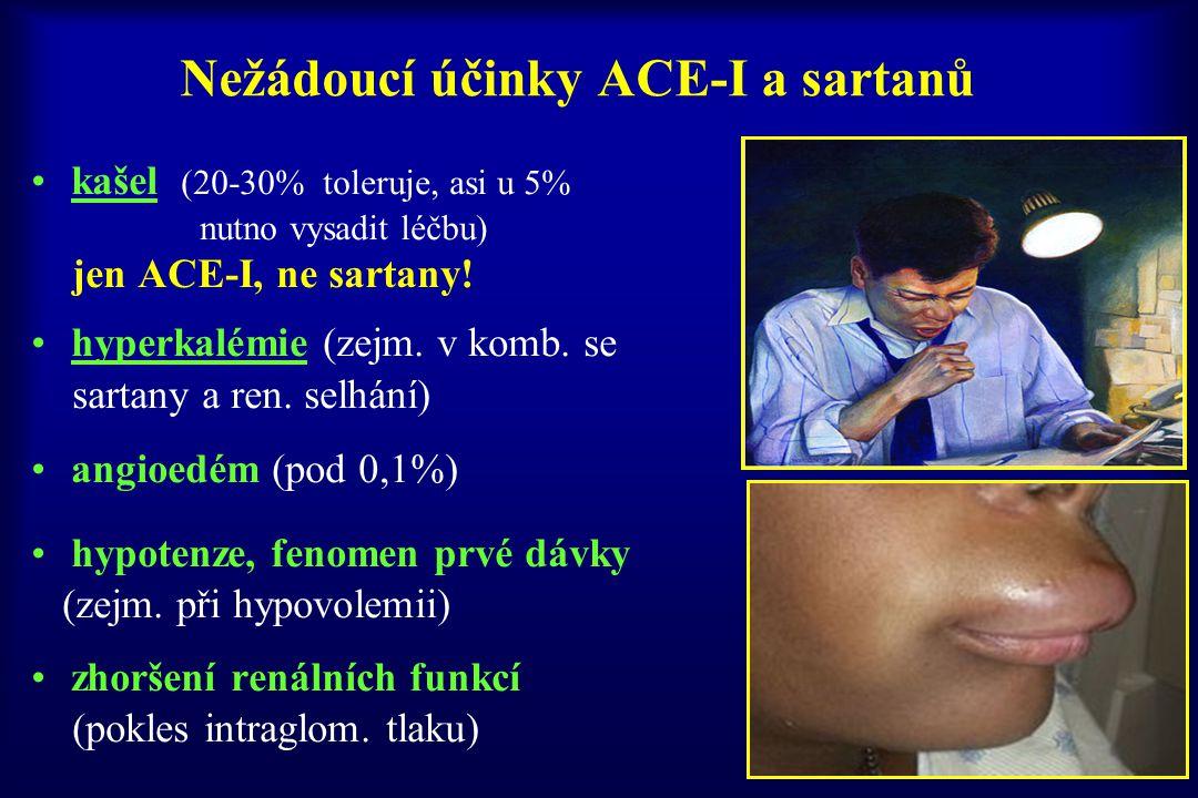 Nežádoucí účinky ACE-I a sartanů kašel (20-30% toleruje, asi u 5% nutno vysadit léčbu) jen ACE-I, ne sartany! hyperkalémie (zejm. v komb. se sartany a