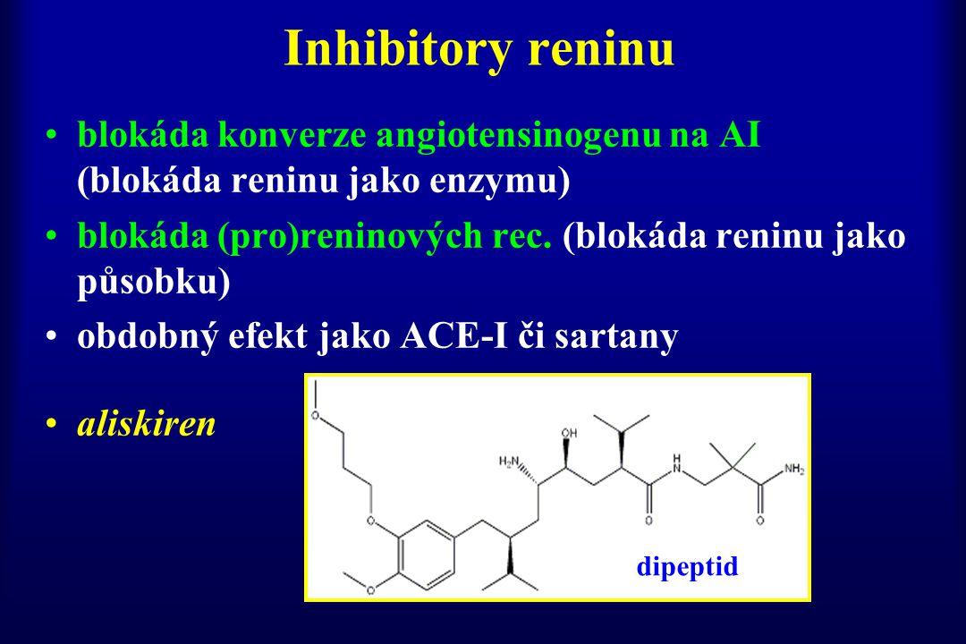 Inhibitory reninu blokáda konverze angiotensinogenu na AI (blokáda reninu jako enzymu) blokáda (pro)reninových rec. (blokáda reninu jako působku) obdo