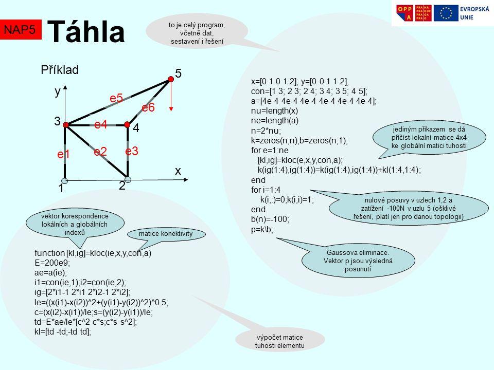 NAP5 Táhla function [kl,ig]=kloc(ie,x,y,con,a) E=200e9; ae=a(ie); i1=con(ie,1);i2=con(ie,2); ig=[2*i1-1 2*i1 2*i2-1 2*i2]; le=((x(i1)-x(i2))^2+(y(i1)-y(i2))^2)^0.5; c=(x(i2)-x(i1))/le;s=(y(i2)-y(i1))/le; td=E*ae/le*[c^2 c*s;c*s s^2]; kl=[td -td;-td td]; Příklad x y 1 2 3 4 5 e1 e2 e3 e4 e5 e6 x=[0 1 0 1 2]; y=[0 0 1 1 2]; con=[1 3; 2 3; 2 4; 3 4; 3 5; 4 5]; a=[4e-4 4e-4 4e-4 4e-4 4e-4 4e-4]; nu=length(x) ne=length(a) n=2*nu; k=zeros(n,n);b=zeros(n,1); for e=1:ne [kl,ig]=kloc(e,x,y,con,a); k(ig(1:4),ig(1:4))=k(ig(1:4),ig(1:4))+kl(1:4,1:4); end for i=1:4 k(i,:)=0;k(i,i)=1; end b(n)=-100; p=k\b; jediným příkazem se dá příčíst lokalní matice 4x4 ke globální matici tuhosti nulové posuvy v uzlech 1,2 a zatížení -100N v uzlu 5 (ošklivé řešení, platí jen pro danou topologii) Gaussova eliminace.