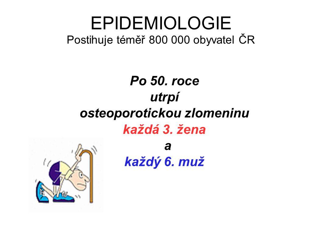 EPIDEMIOLOGIE Postihuje téměř 800 000 obyvatel ČR Po 50. roce utrpí osteoporotickou zlomeninu každá 3. žena a každý 6. muž