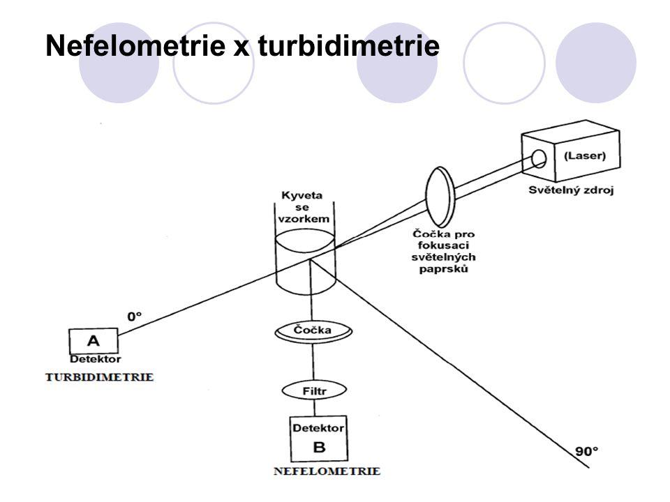 Nefelometrie x turbidimetrie