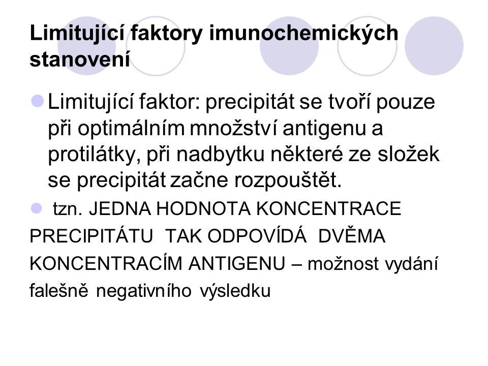 Limitující faktory imunochemických stanovení Limitující faktor: precipitát se tvoří pouze při optimálním množství antigenu a protilátky, při nadbytku
