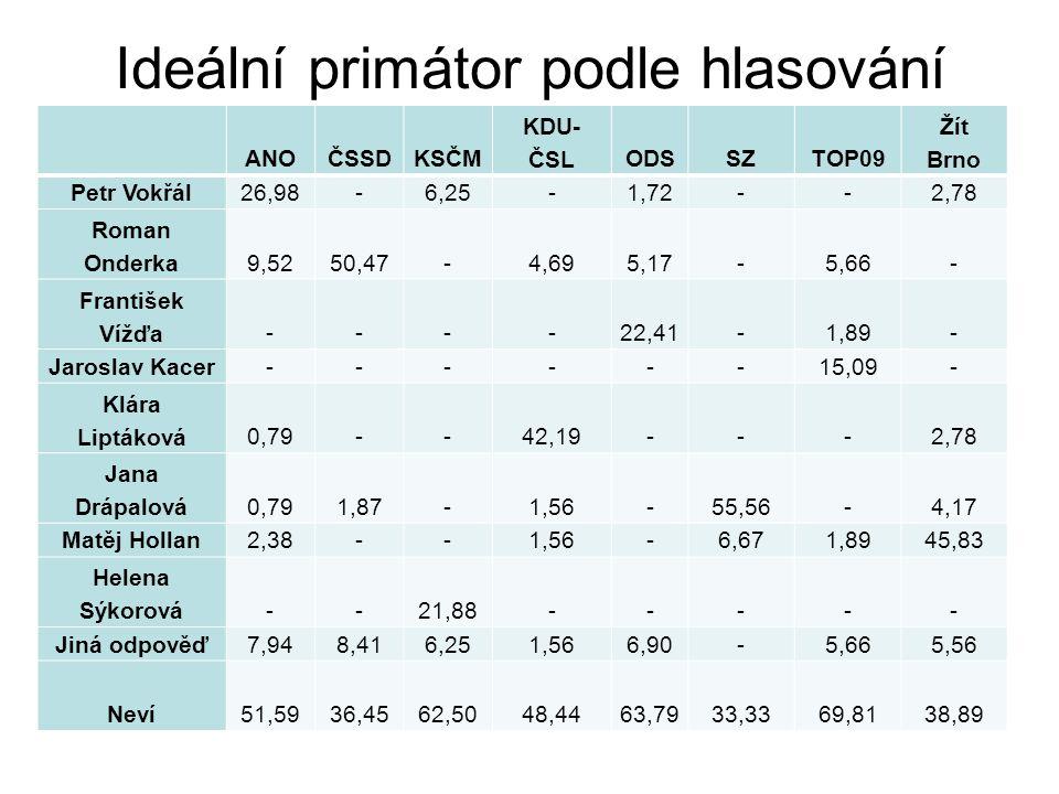Ideální primátor podle hlasování ANOČSSDKSČM KDU- ČSLODSSZTOP09 Žít Brno Petr Vokřál26,98-6,25-1,72--2,78 Roman Onderka9,5250,47-4,695,17-5,66- František Vížďa----22,41-1,89- Jaroslav Kacer------15,09- Klára Liptáková0,79--42,19---2,78 Jana Drápalová0,791,87-1,56-55,56-4,17 Matěj Hollan2,38--1,56-6,671,8945,83 Helena Sýkorová--21,88----- Jiná odpověď7,948,416,251,566,90-5,665,56 Neví51,5936,4562,5048,4463,7933,3369,8138,89