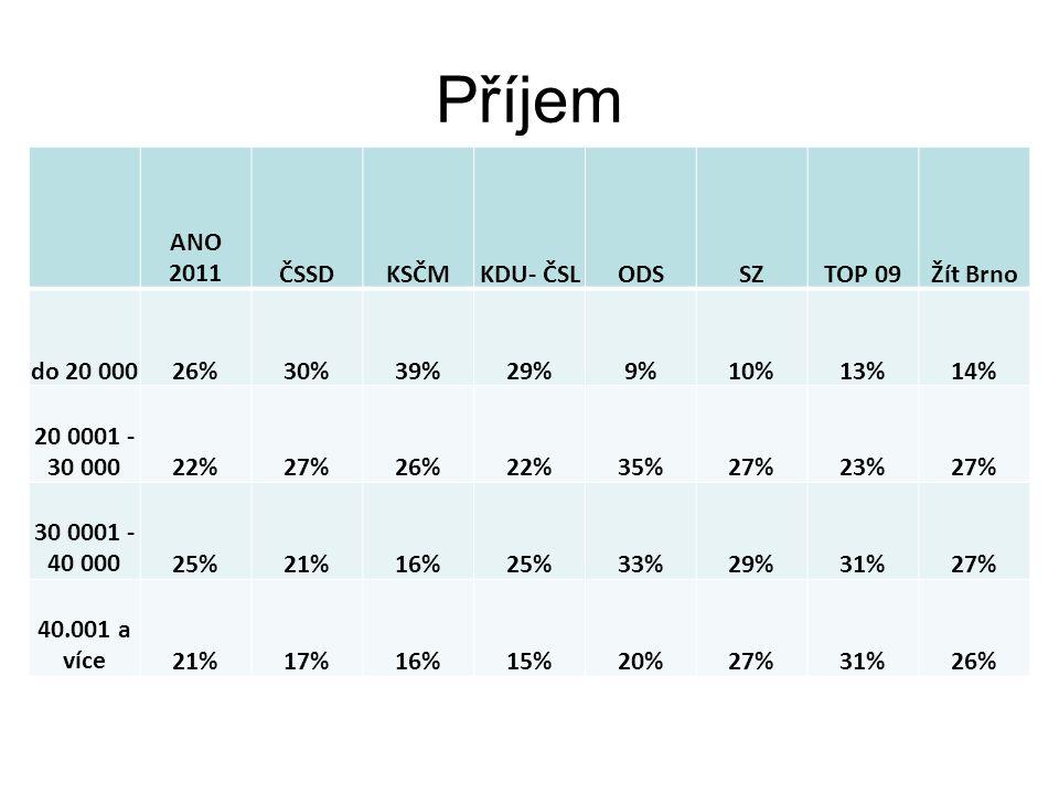 Příjem ANO 2011ČSSDKSČMKDU- ČSLODSSZTOP 09Žít Brno do 20 00026%30%39%29%9%10%13%14% 20 0001 - 30 00022%27%26%22%35%27%23%27% 30 0001 - 40 00025%21%16%25%33%29%31%27% 40.001 a více21%17%16%15%20%27%31%26%