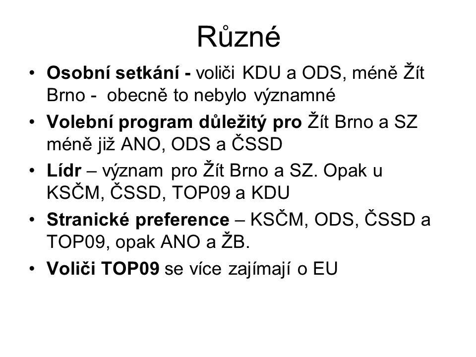 Různé Osobní setkání - voliči KDU a ODS, méně Žít Brno - obecně to nebylo významné Volební program důležitý pro Žít Brno a SZ méně již ANO, ODS a ČSSD Lídr – význam pro Žít Brno a SZ.