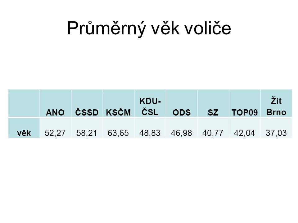 Průměrný věk voliče ANOČSSDKSČM KDU- ČSLODSSZTOP09 Žít Brno věk52,2758,2163,6548,8346,9840,7742,0437,03