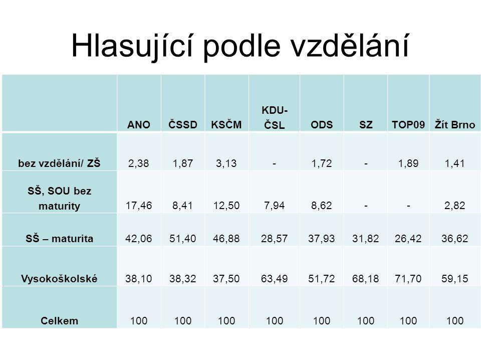 Volba dle zaměstnání ANO 2011ČSSDKSČMKDU- ČSLODSSZTOP 09Žít Brno zaměstnavatel, podnikatel OSVČ15%6% 10%20%10%15%11% zaměstnanec soukromý sekt.22%13%3%32%28%20%38%26% zaměstnanec veřejný sekt.17%23%6%19%15%38%17%21% RD/domácnost4%5%3%5%2%8% 9% Senior 36%45%74%22%20%8% 9% Studující 5%4%3%8%15%13% 20%