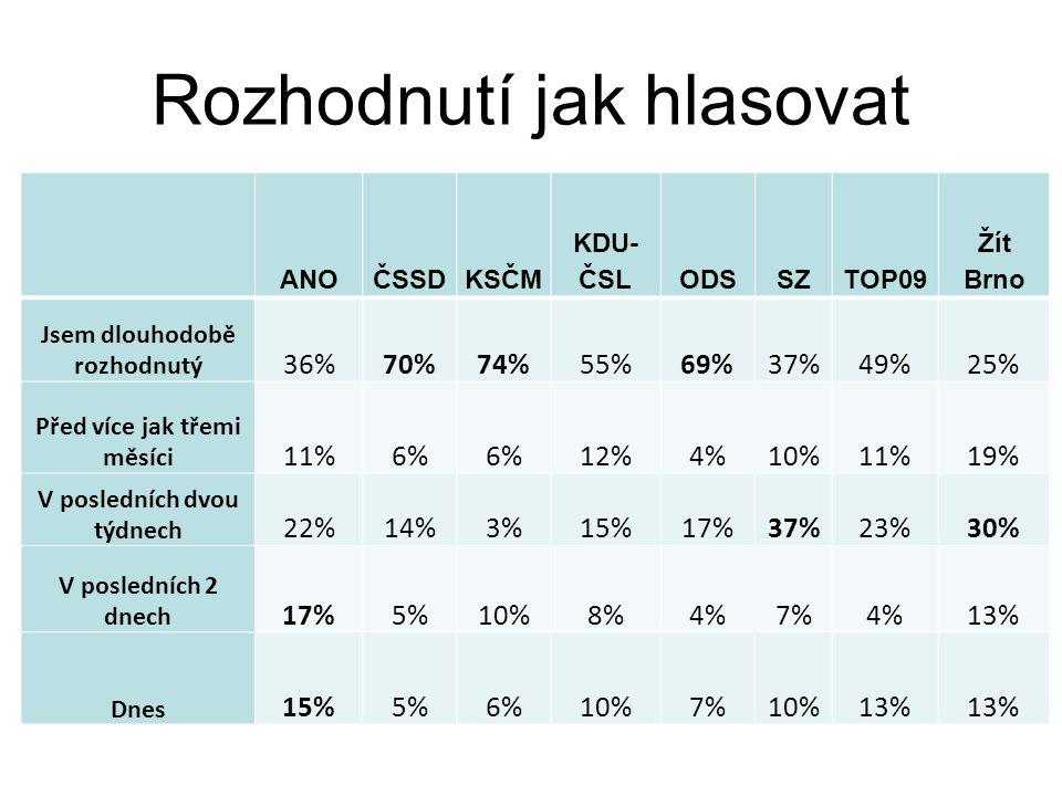 Panašování – volba skrz listinu ANO 2011ČSSDKSČM KDU- ČSLODSSZTOP 09 Žít Brno celou listinu76%73%87%73%74%63%60%81% Kombinaci24%27%13%27%26%37%40%19%