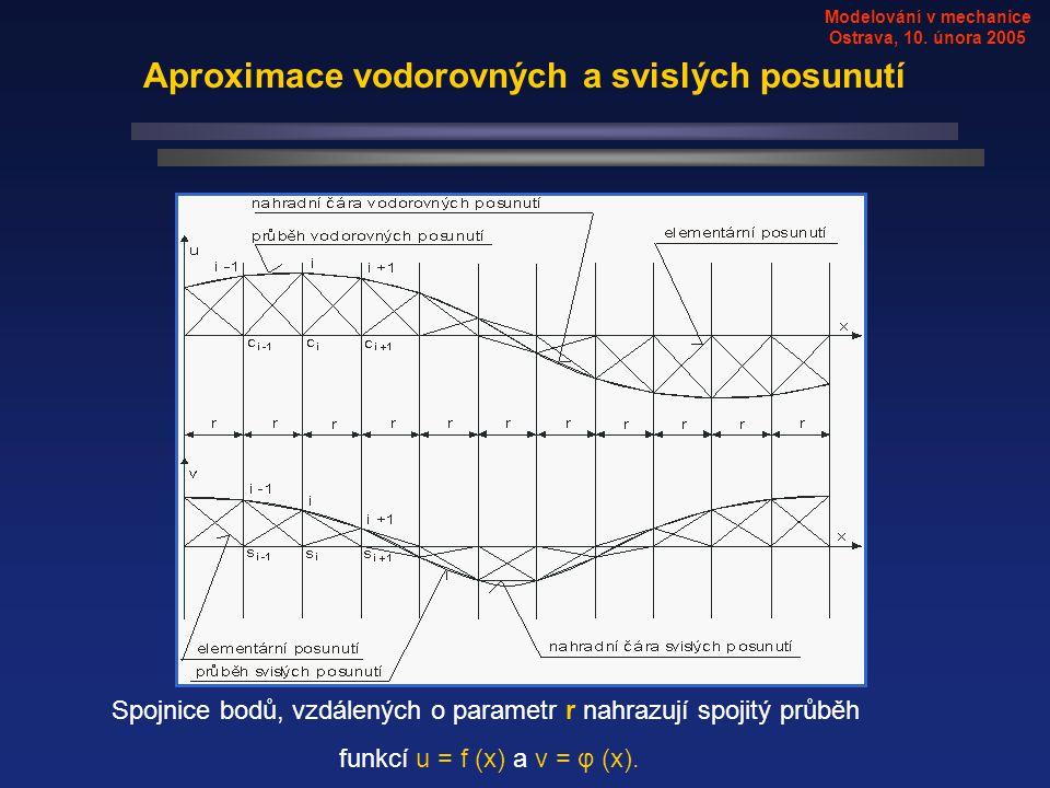Modelování v mechanice Ostrava, 10. února 2005 Aproximace vodorovných a svislých posunutí Spojnice bodů, vzdálených o parametr r nahrazují spojitý prů