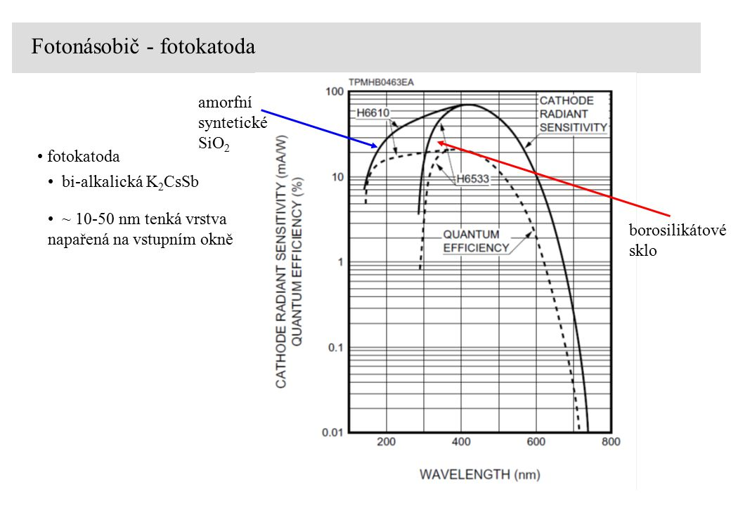 Fotonásobič - fotokatoda fotokatoda borosilikátové sklo amorfní syntetické SiO 2 bi-alkalická K 2 CsSb ~ 10-50 nm tenká vrstva napařená na vstupním okně