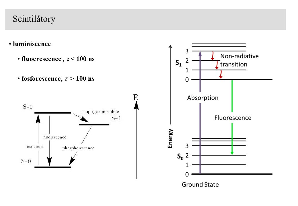 Scintilátory luminiscence fluoerescence,  < 100 ns fosforescence,  > 100 ns
