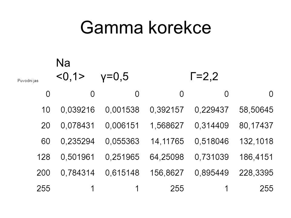 Gamma korekce Puvodni jas Na γ=0,5Γ=2,2 000000 100,0392160,0015380,3921570,22943758,50645 200,0784310,0061511,5686270,31440980,17437 600,2352940,05536314,117650,518046132,1018 1280,5019610,25196564,250980,731039186,4151 2000,7843140,615148156,86270,895449228,3395 25511 1