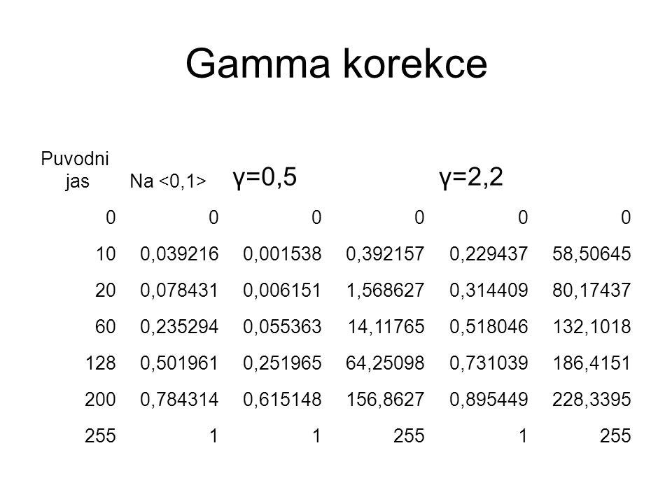 Gamma korekce Puvodni jasNa γ=0,5γ=2,2 000000 100,0392160,0015380,3921570,22943758,50645 200,0784310,0061511,5686270,31440980,17437 600,2352940,05536314,117650,518046132,1018 1280,5019610,25196564,250980,731039186,4151 2000,7843140,615148156,86270,895449228,3395 25511 1