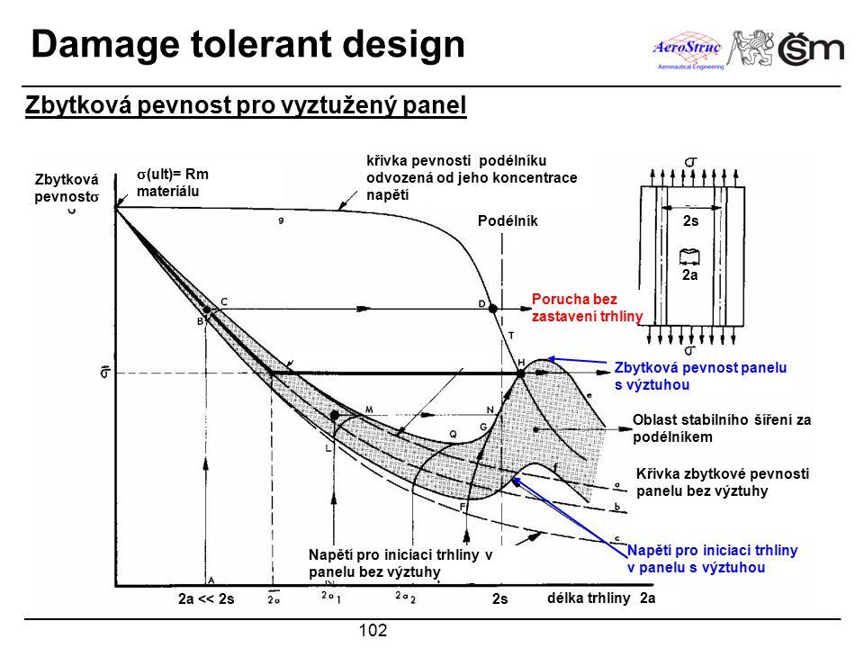 102 Damage tolerant design Zbytková pevnost pro vyztužený panel Zbytková pevnost   (ult)= Rm materiálu křivka pevnosti podélníku odvozená od jeho ko