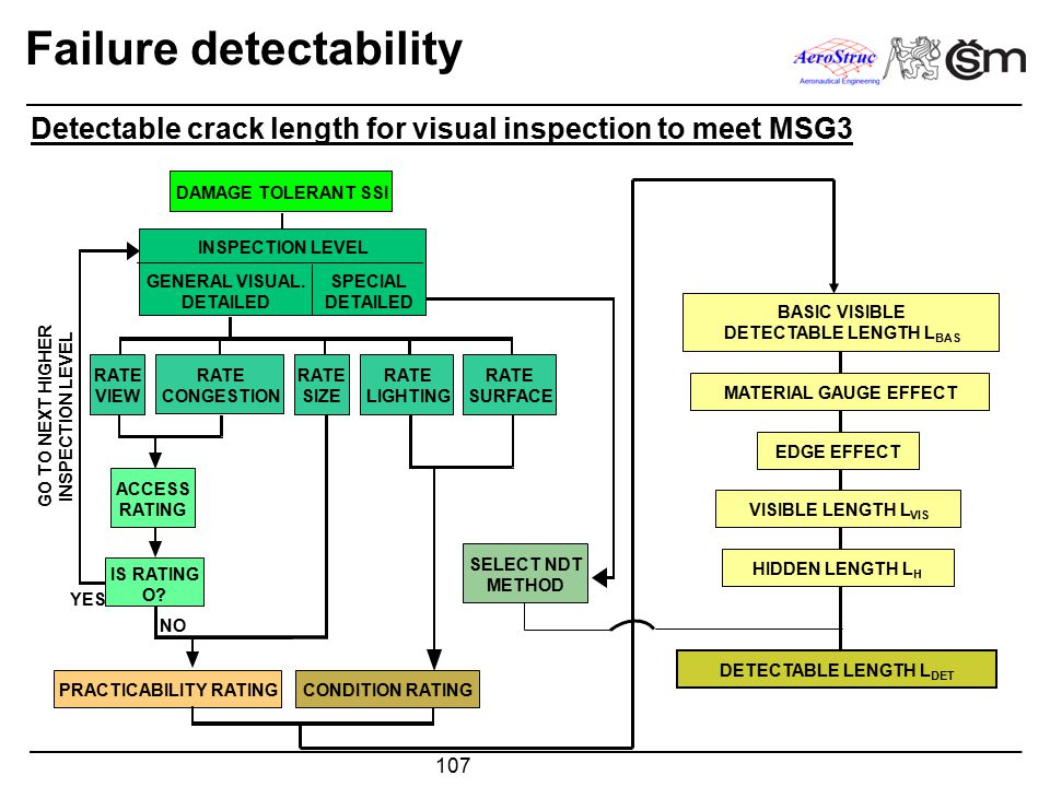 107 Failure detectability Detectable crack length for visual inspection to meet MSG3 BASIC VISIBLE DETECTABLE LENGTH L BAS MATERIAL GAUGE EFFECT EDGE EFFECT VISIBLE LENGTH L VIS HIDDEN LENGTH L H DETECTABLE LENGTH L DET DAMAGE TOLERANT SSI INSPECTION LEVEL GENERAL VISUAL.