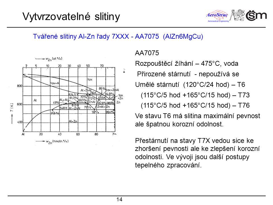 14 Tvářené slitiny Al-Zn řady 7XXX - AA7075 (AlZn6MgCu) Vytvrzovatelné slitiny AA7075 Rozpouštěcí žíhání – 475°C, voda Přirozené stárnutí - nepoužívá