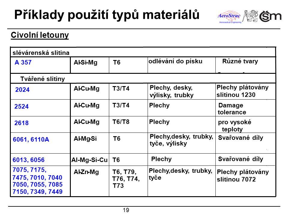 19 Příklady použití typů materiálů Civolní letouny Welded partsSheetT6Al-Mg-Si-CuAA 6013 Welded partsSheet,plates,forgings, extrusions,tubes,rods T6Al