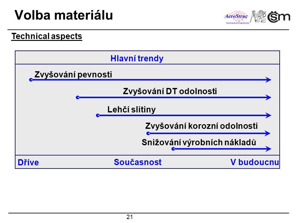 21 Volba materiálu Technical aspects Hlavní trendy Současnost Dříve V budoucnu Zvyšování pevnosti Lehčí slitiny Zvyšování korozní odolnosti Snižování