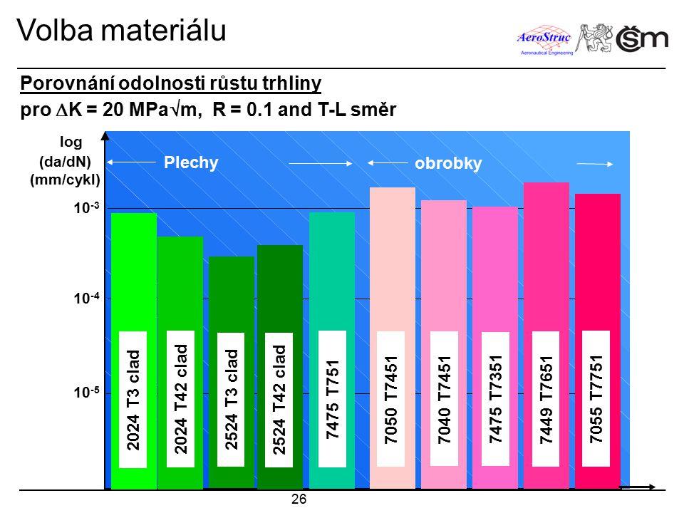 26 log (da/dN) (mm/cykl) 10 -3 2024 T3 clad 7475 T751 10 -4 10 -5 Volba materiálu 2024 T42 clad 2524 T3 clad 2524 T42 clad 7050 T7451 7040 T7451 7475
