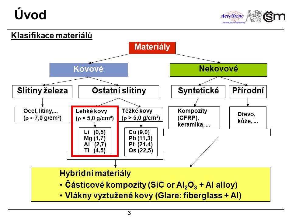 4 Úvod Podíl různých typů materiálů v dopravních letadlech
