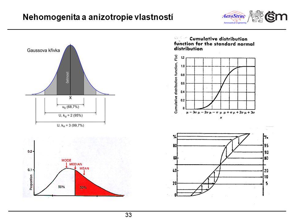 33 Nehomogenita a anizotropie vlastností