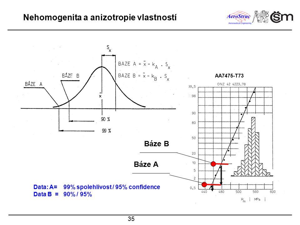 35 Báze B Báze A AA7475-T73 Nehomogenita a anizotropie vlastností Data: A=99% spolehlivost / 95% confidence Data B =90% / 95%